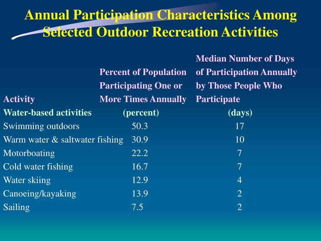 Annual Participation Characteristics Among Selected Outdoor Recreation Activities