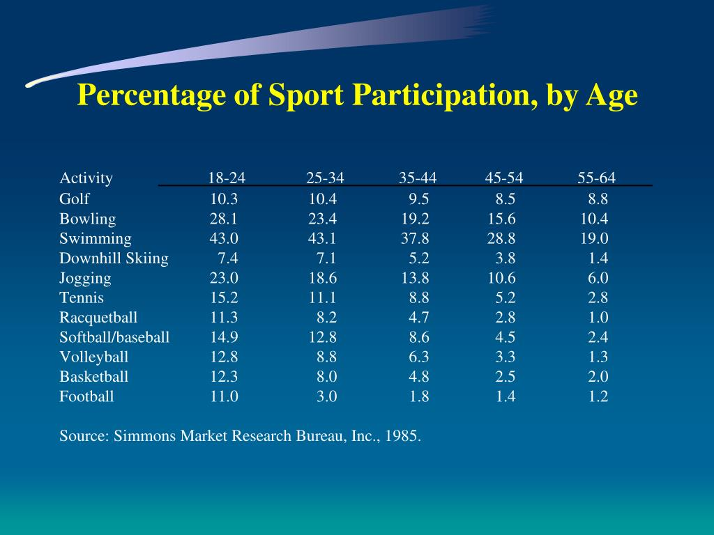 Percentage of Sport Participation, by Age