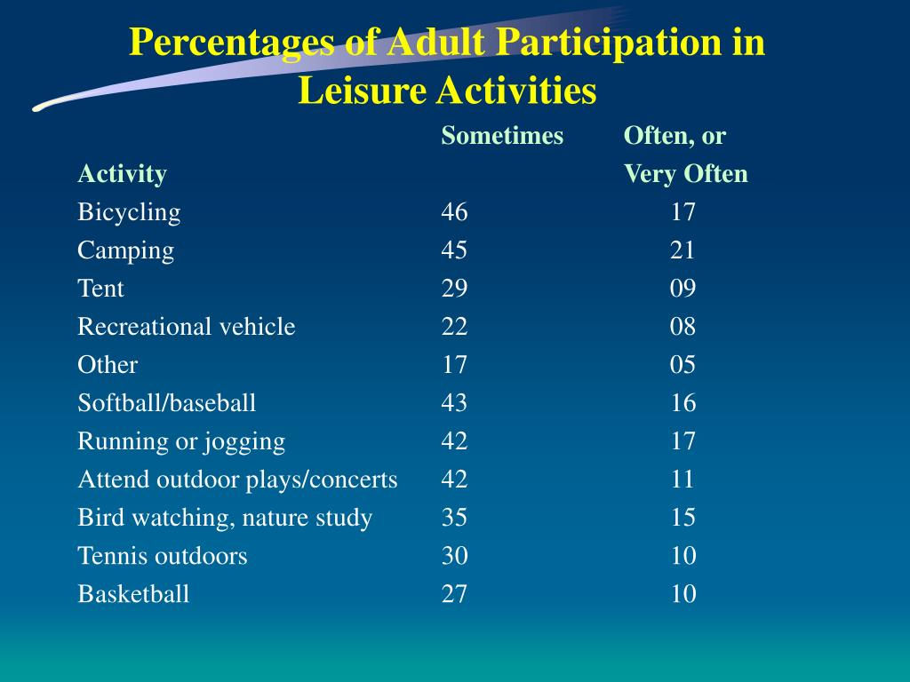 Percentages of Adult Participation in Leisure Activities