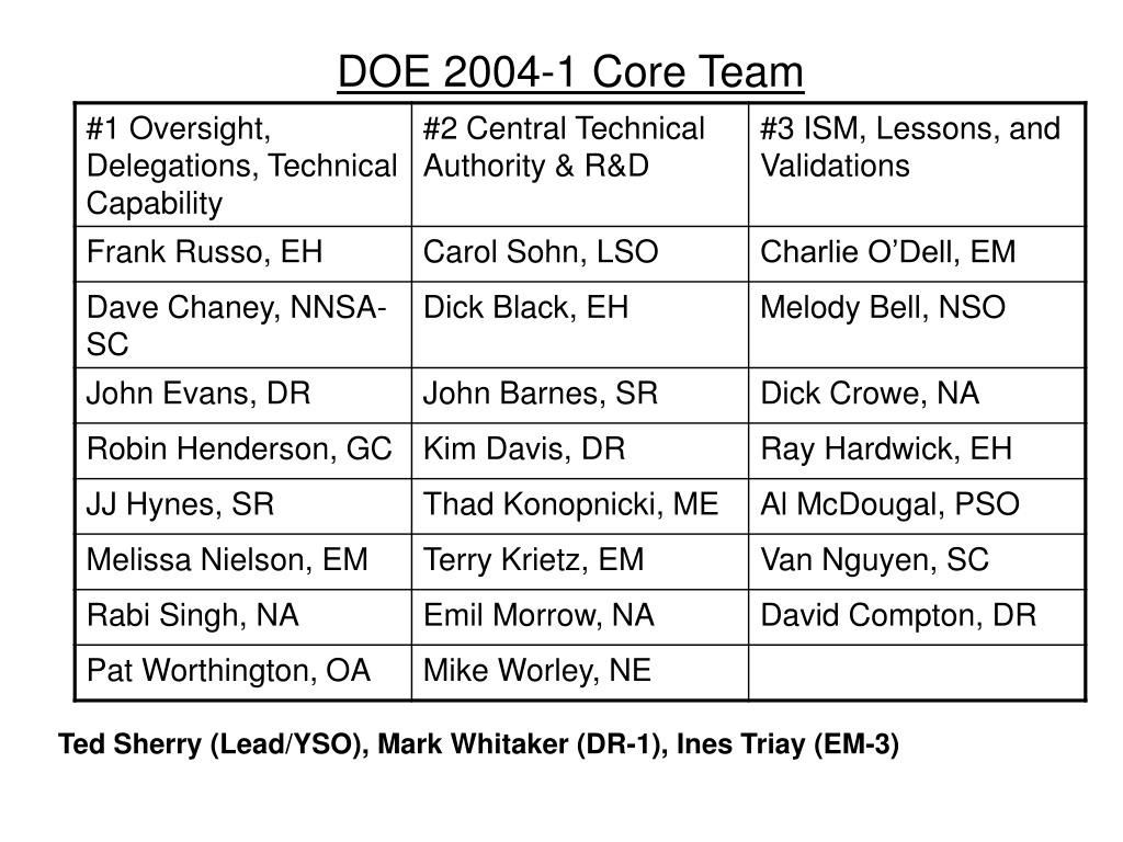 DOE 2004-1 Core Team