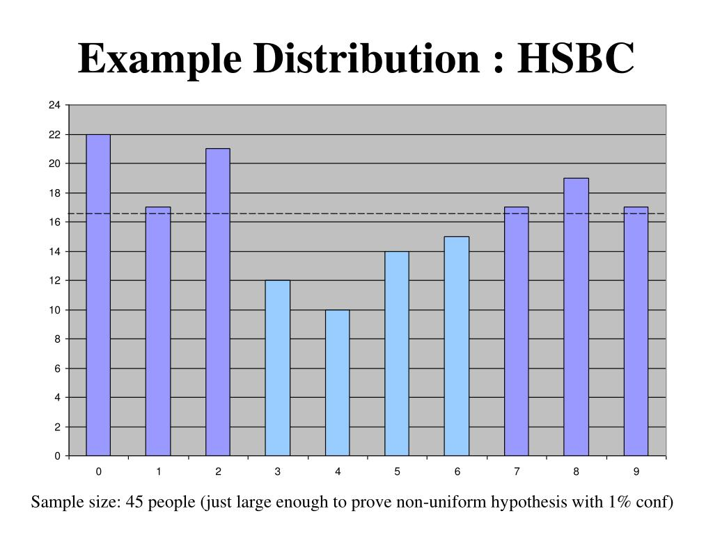Example Distribution : HSBC