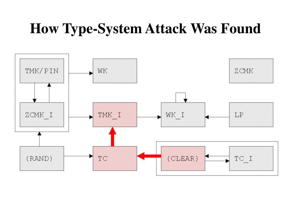 How Type-System Attack Was Found