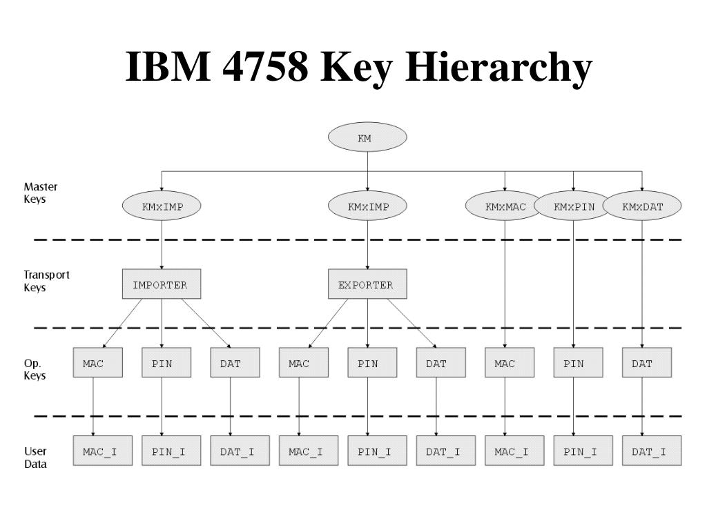IBM 4758 Key Hierarchy