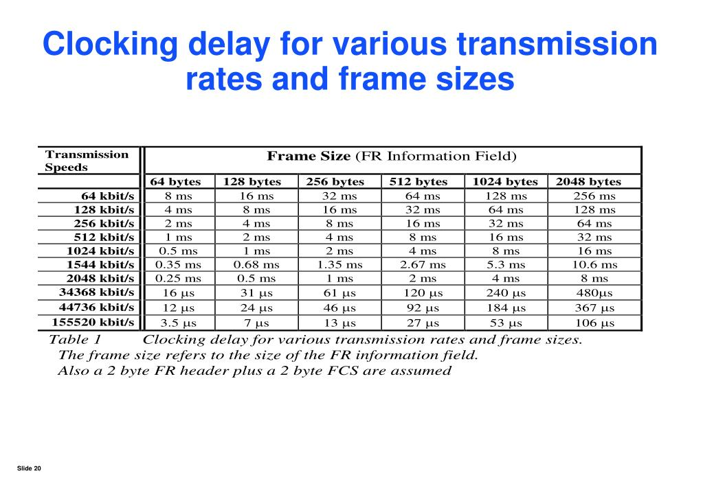 Clocking delay for various transmission rates and frame sizes