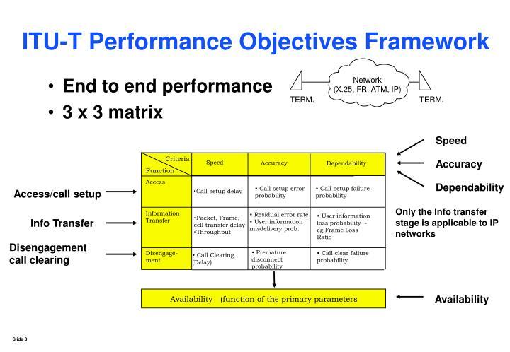 Itu t performance objectives framework