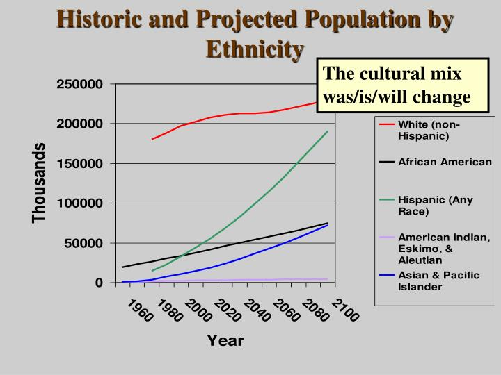 Historic and Projected Population by Ethnicity