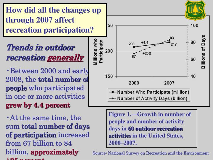 How did all the changes up through 2007 affect recreation participation?