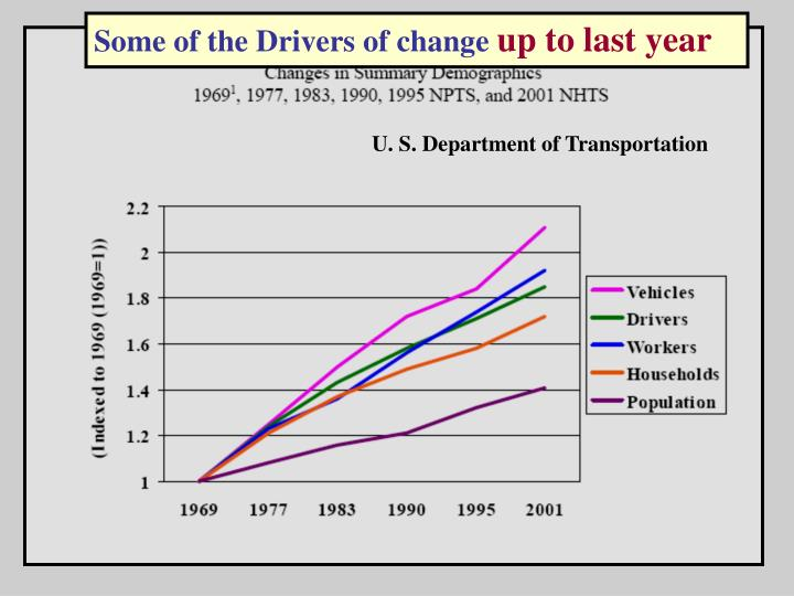 Some of the Drivers of change