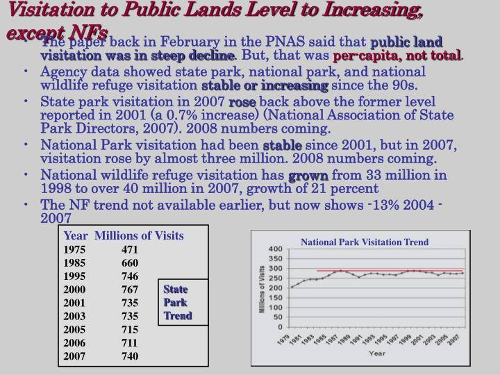 Visitation to Public Lands Level to Increasing, except NFs