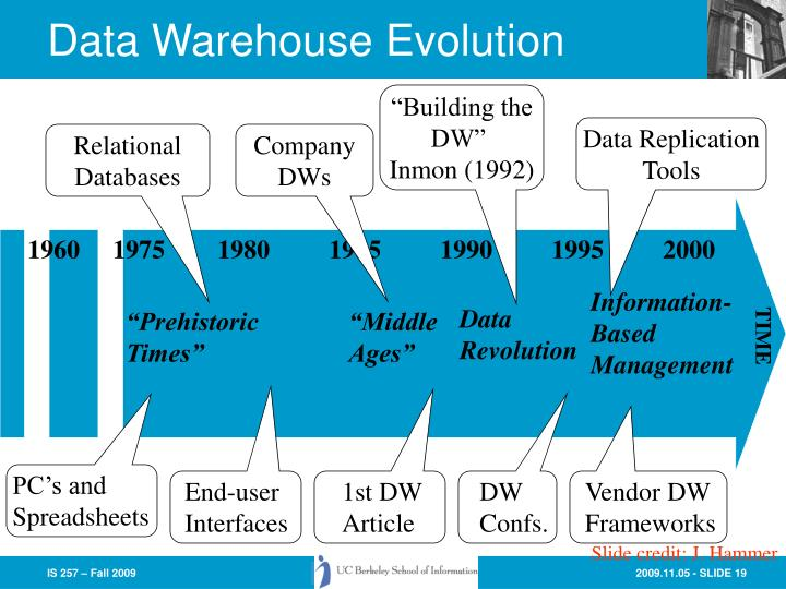 Data Warehouse Evolution