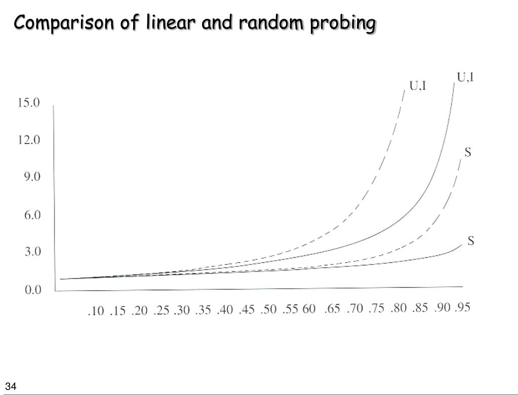 Comparison of linear and random probing