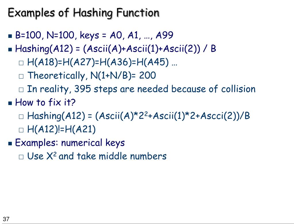 Examples of Hashing Function