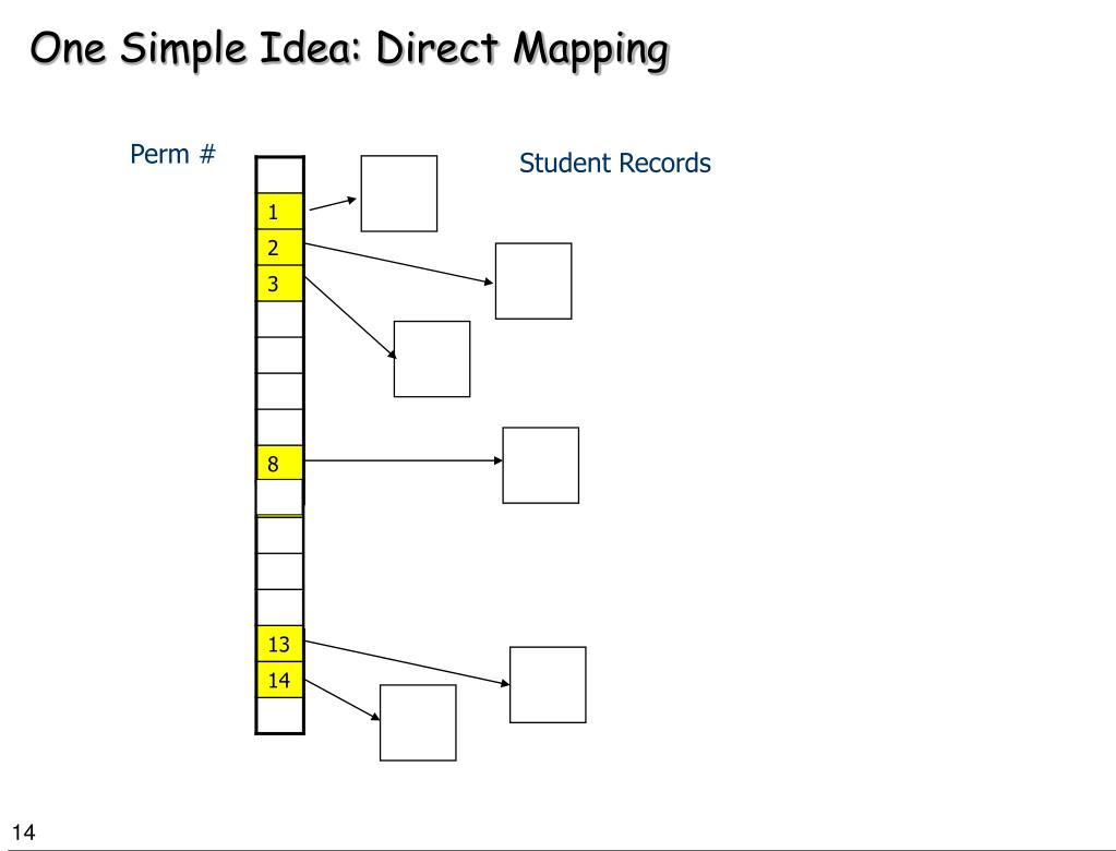 One Simple Idea: Direct Mapping
