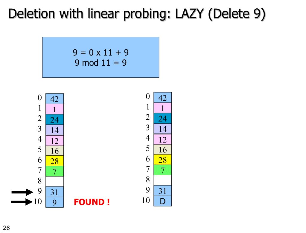 Deletion with linear probing: