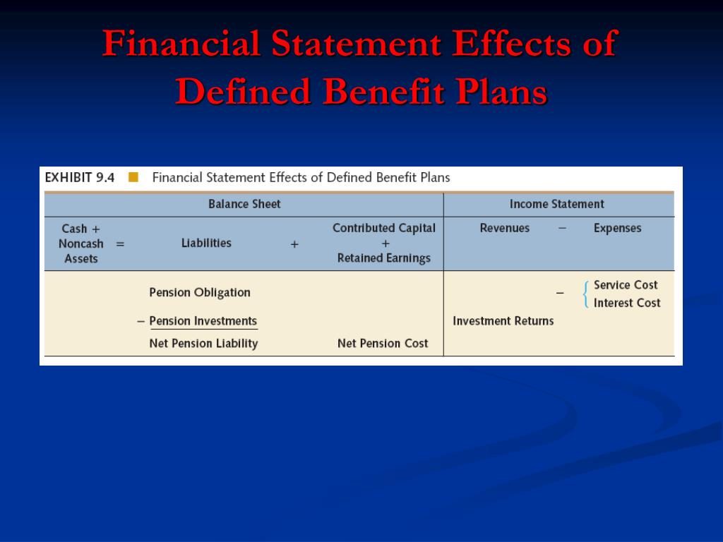 Financial Statement Effects of Defined Benefit Plans