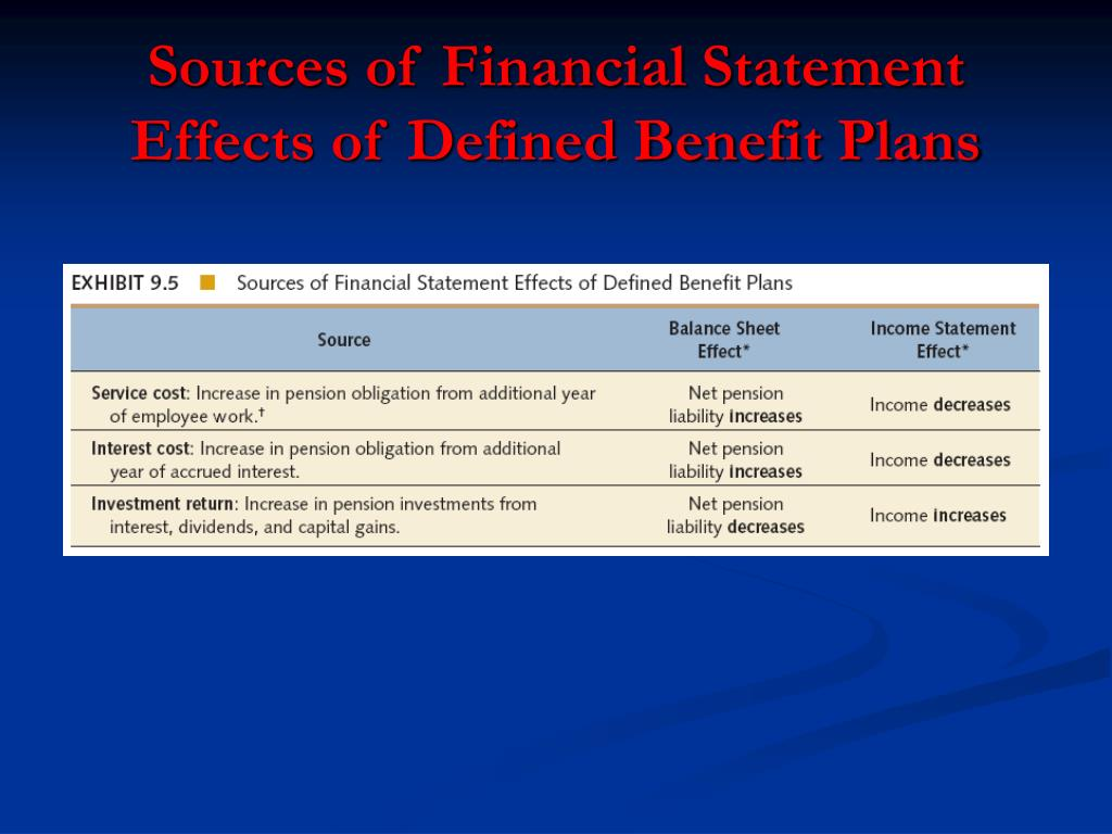 Sources of Financial Statement Effects of Defined Benefit Plans