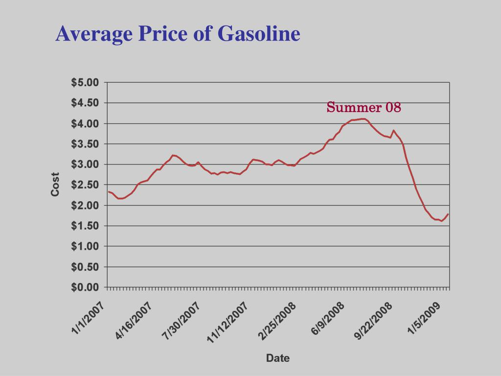 Average Price of Gasoline