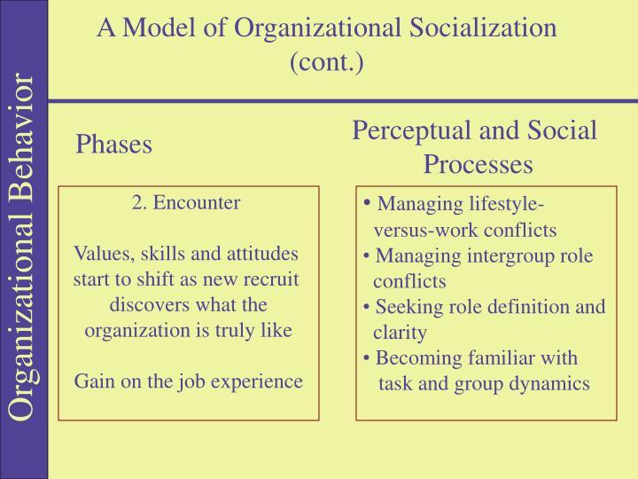 A Model of Organizational Socialization (cont.)