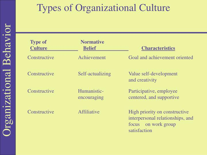Types of Organizational Culture