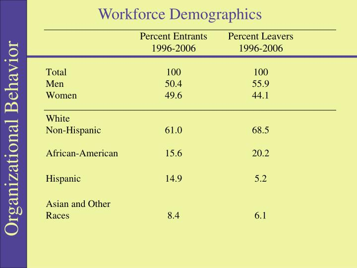Workforce Demographics