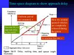time space diagram to show approach delay