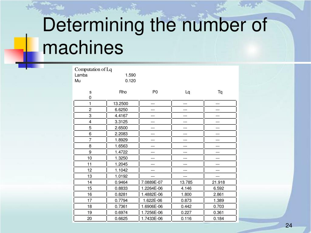 Determining the number of machines