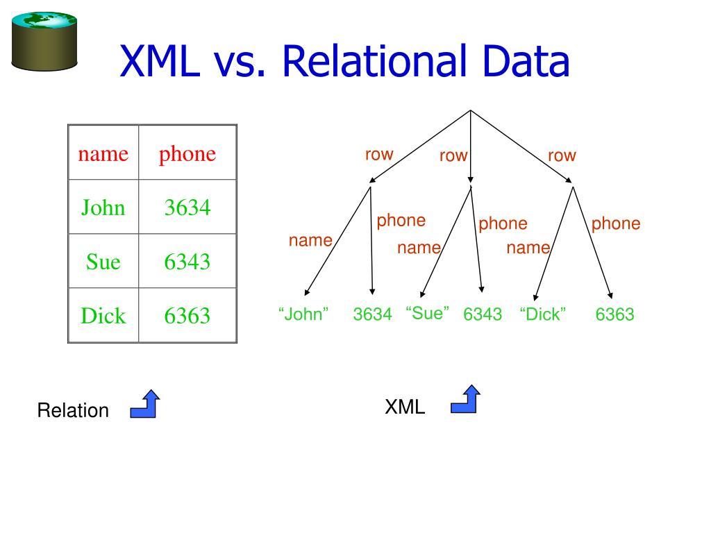 XML vs. Relational Data