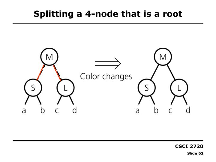 Splitting a 4-node that is a root