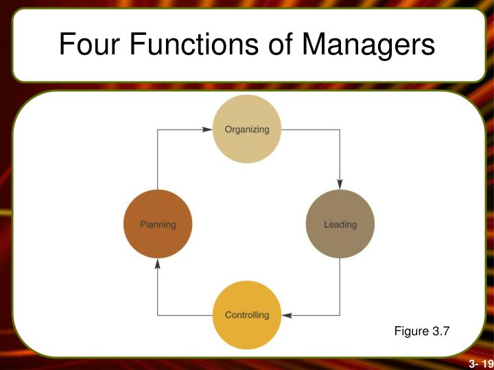 Four Functions of Managers