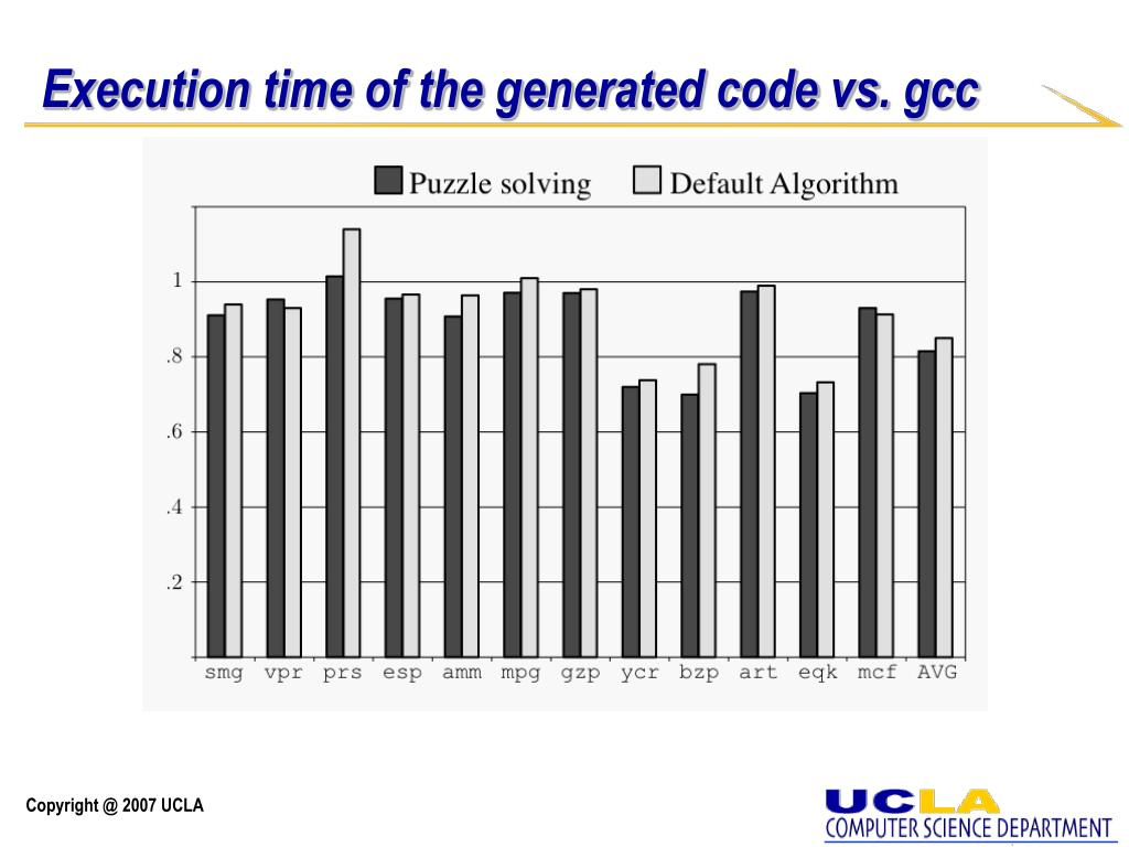 Execution time of the generated code vs. gcc