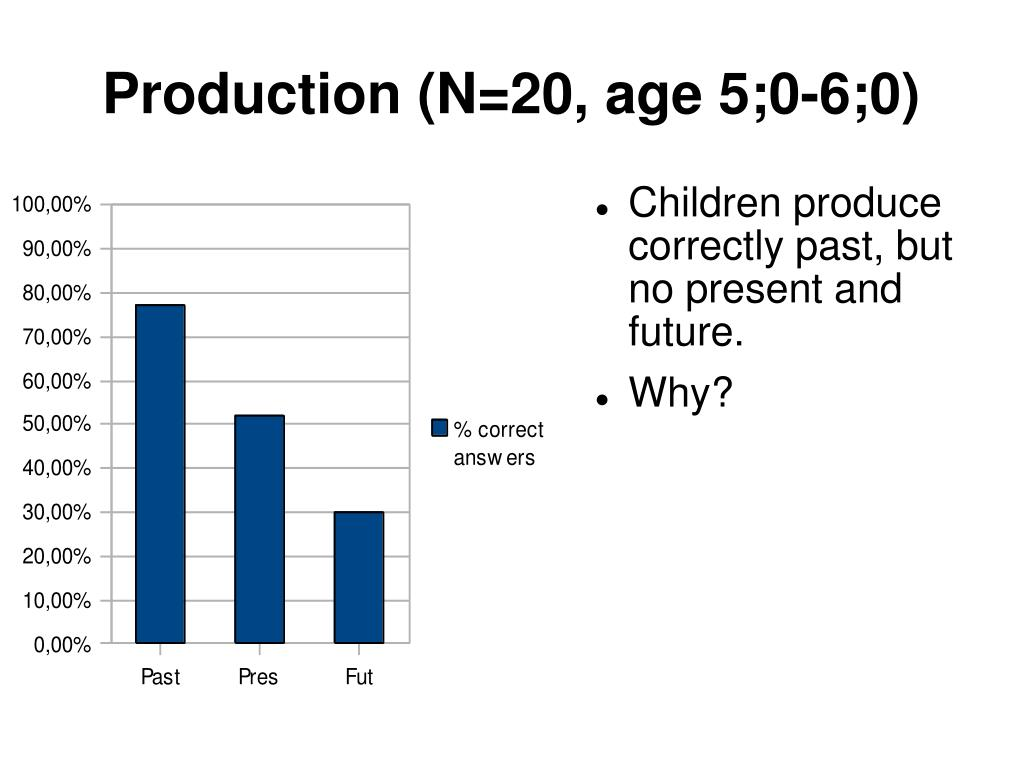 Production (N=20, age 5;0-6;0)