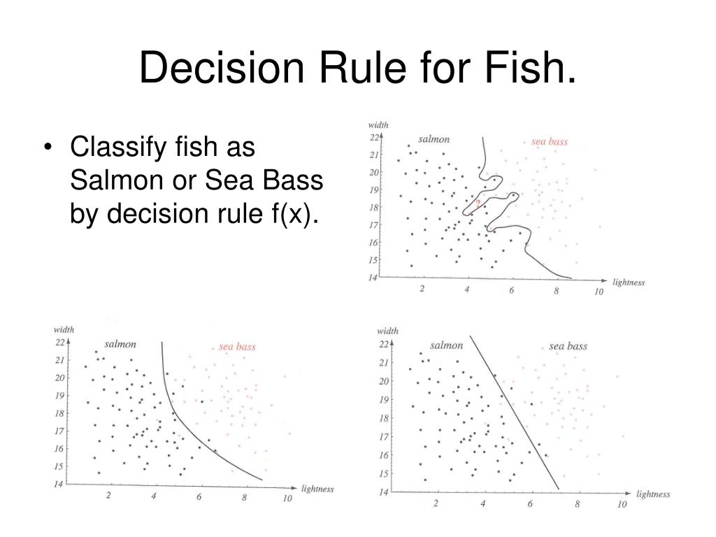 Decision Rule for Fish.