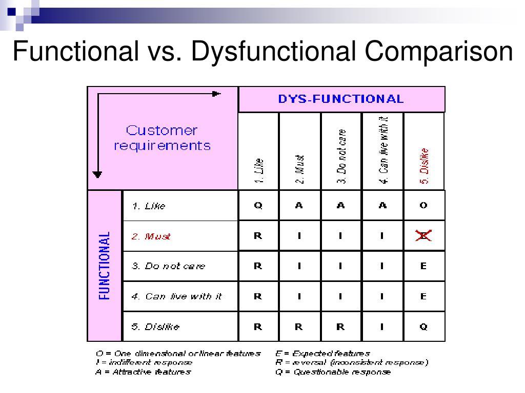 Functional vs. Dysfunctional Comparison