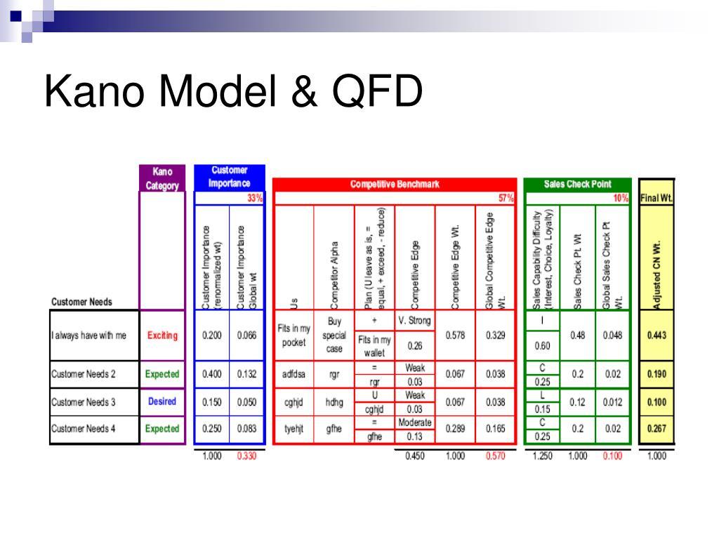 Kano Model & QFD