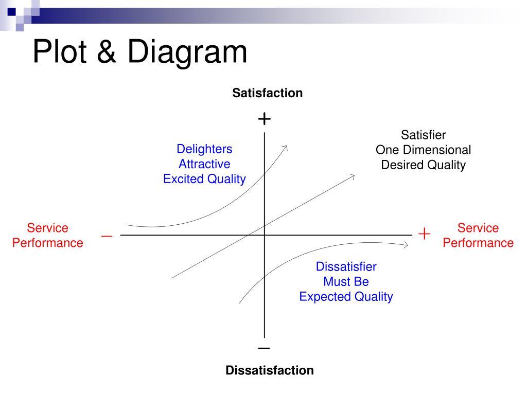 Plot & Diagram