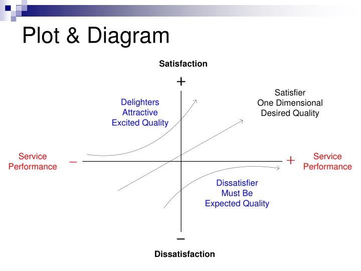 Ppt kano model powerpoint presentation id244829 plot diagram kano model qfd ccuart Images