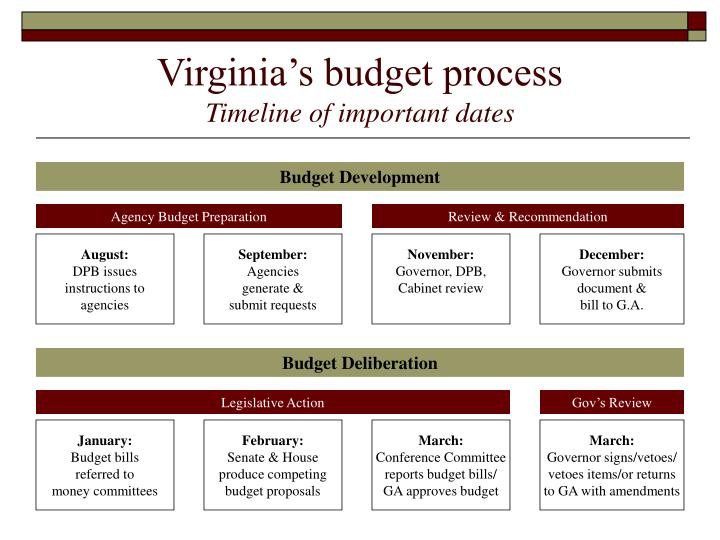 Virginia s budget process timeline of important dates
