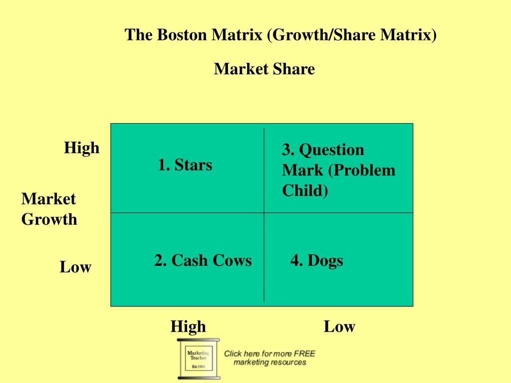 The Boston Matrix (Growth/Share Matrix)