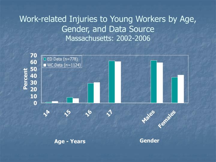 Work-related Injuries to Young Workers by Age, Gender, and Data Source