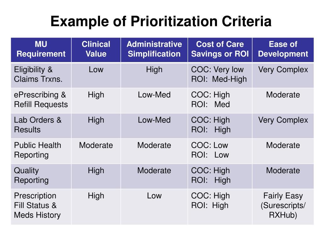 Example of Prioritization Criteria