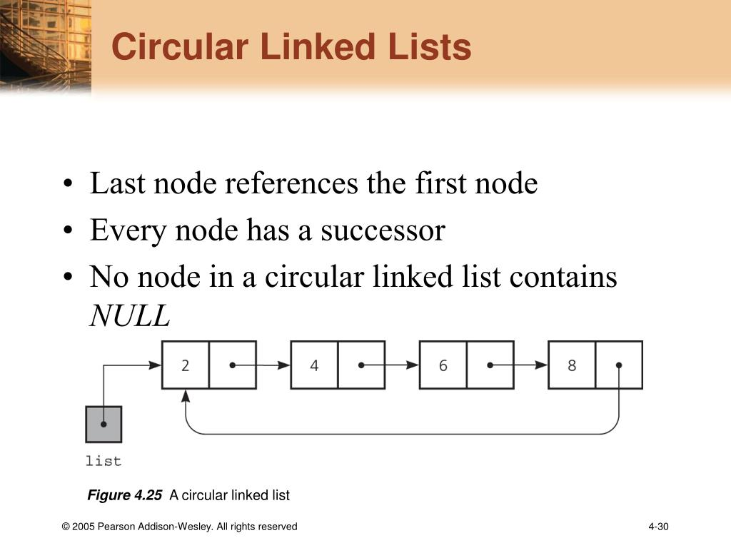 Circular Linked Lists