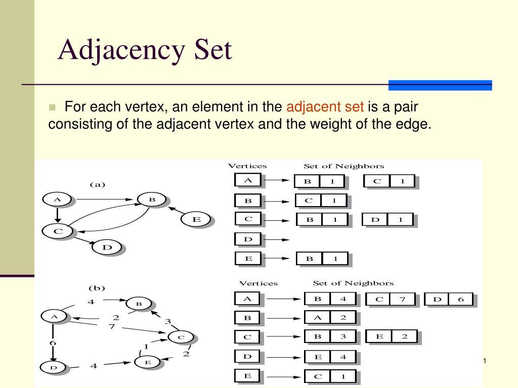 Adjacency Set