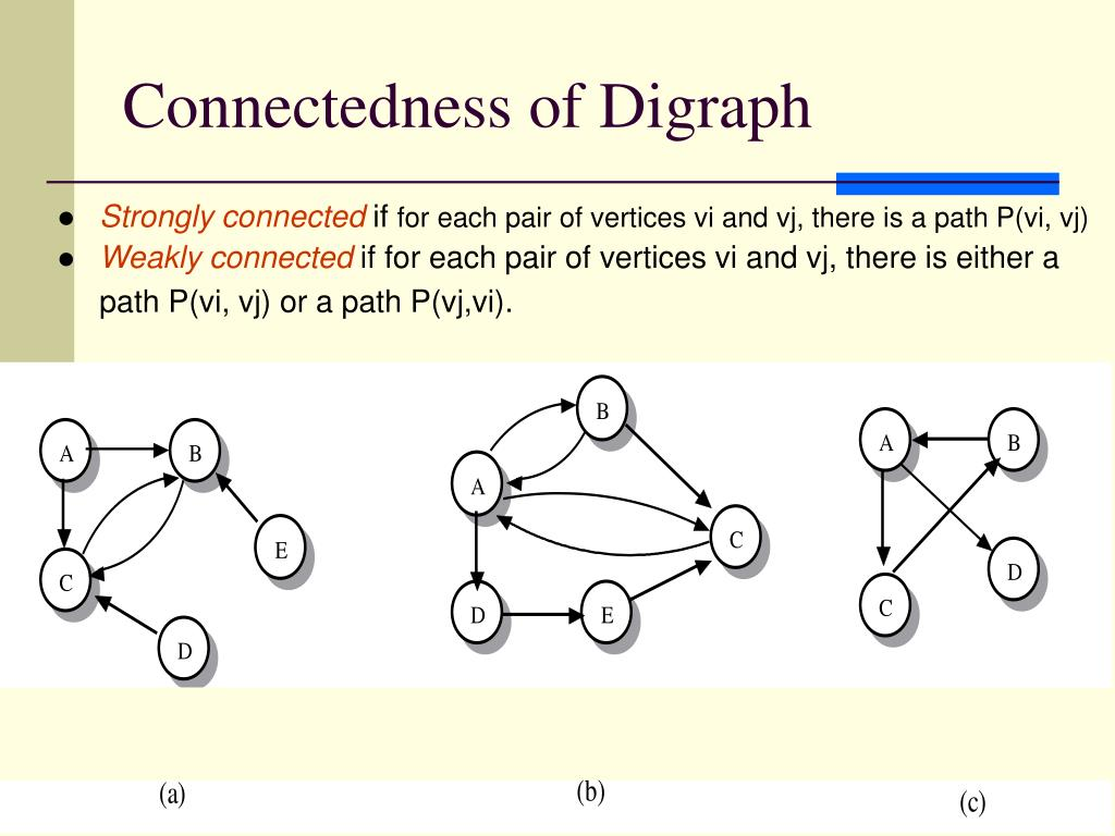 Connectedness of Digraph