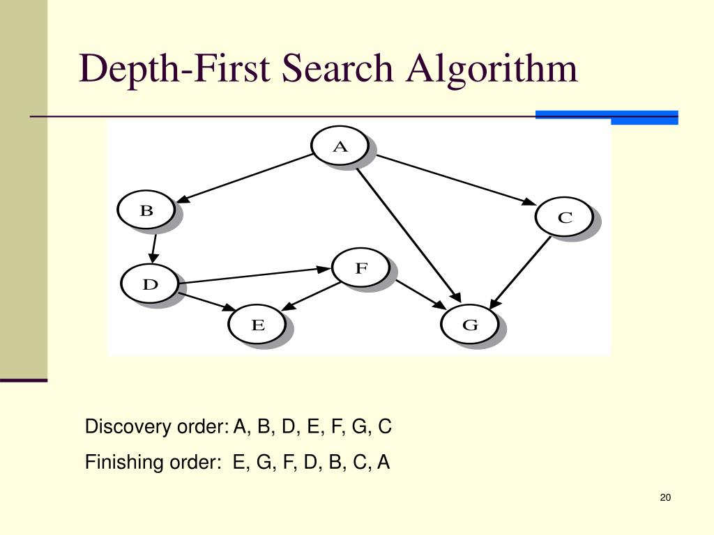 Depth-First Search Algorithm