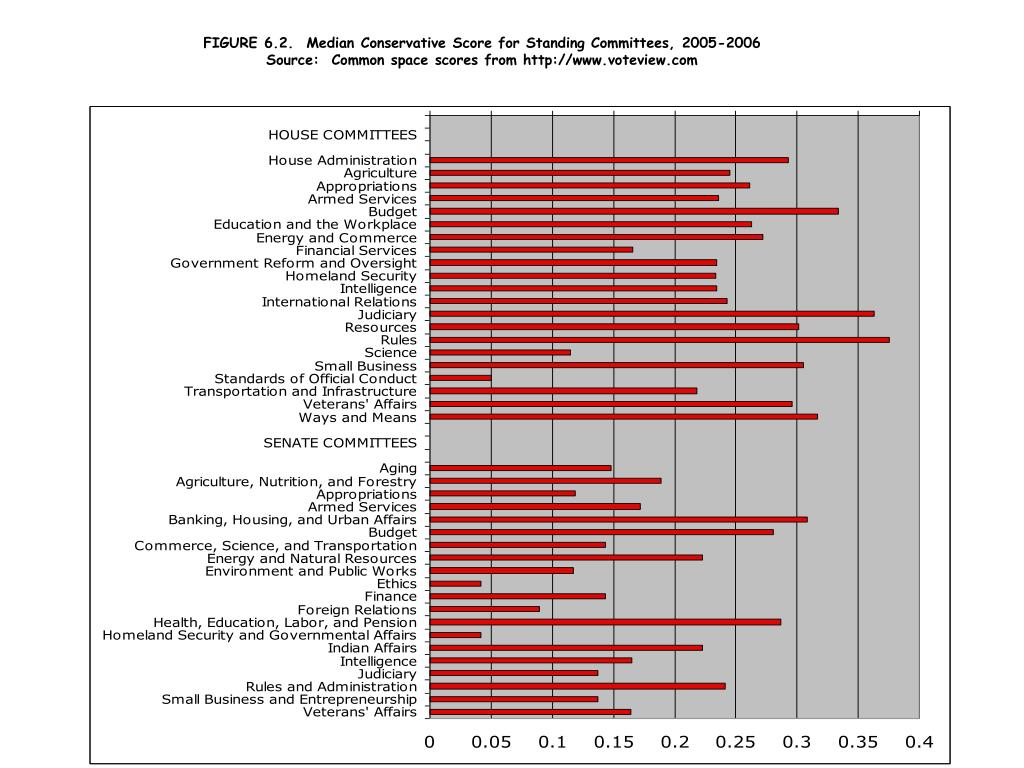 FIGURE 6.2.  Median Conservative Score for Standing Committees, 2005-2006