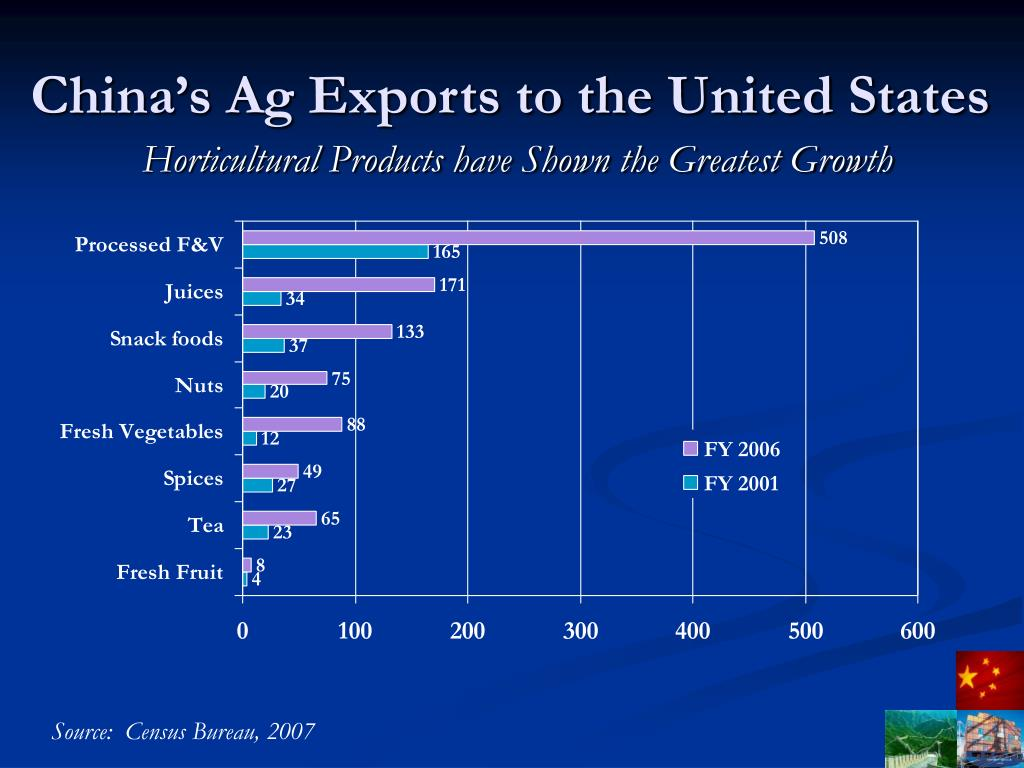 China's Ag Exports to the United States