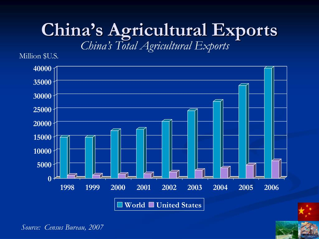 China's Agricultural Exports