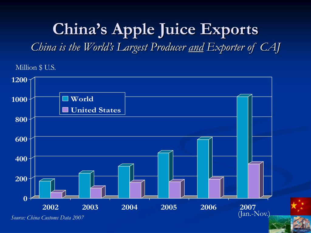 China's Apple Juice Exports