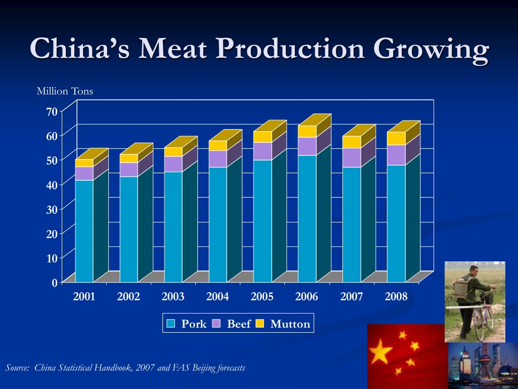 China's Meat Production Growing