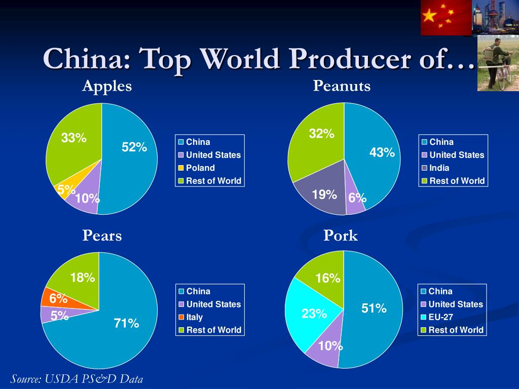 China: Top World Producer of…